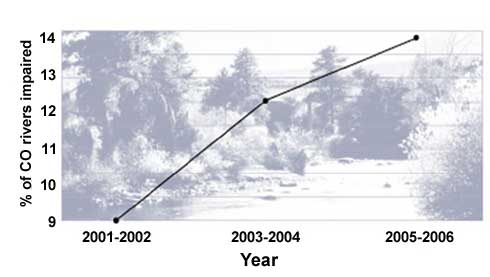 Figure 7. Growth of Colorado Water Quality Problems